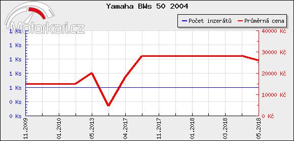 Yamaha BWs 50 2004