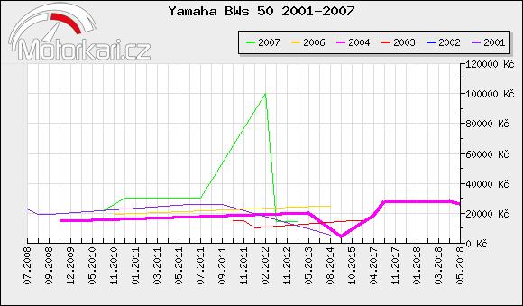 Yamaha BWs 50 2001-2007