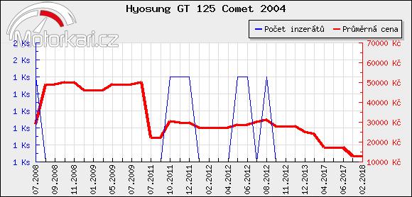 Hyosung GT 125 Comet 2004