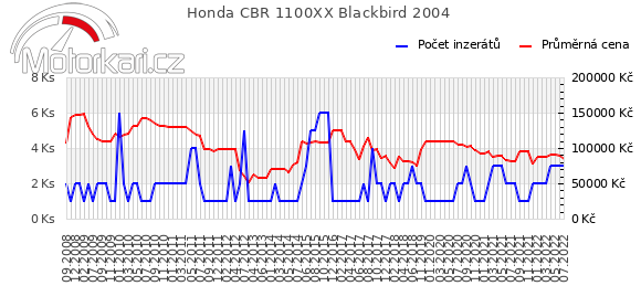 Honda CBR 1100XX Blackbird 2004