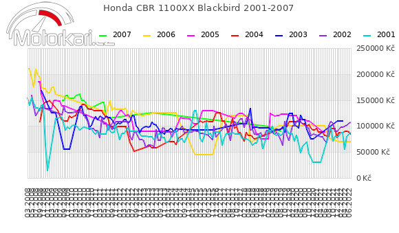 Honda CBR 1100XX Blackbird 2001-2007