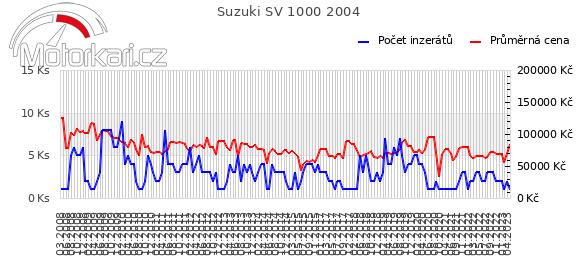 Suzuki SV 1000 2004
