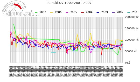 Suzuki SV 1000 2001-2007