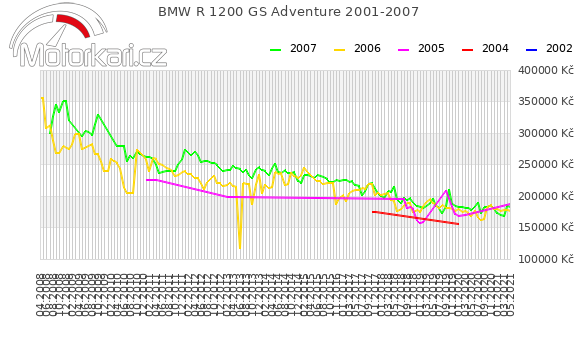 BMW R 1200 GS Adventure 2001-2007