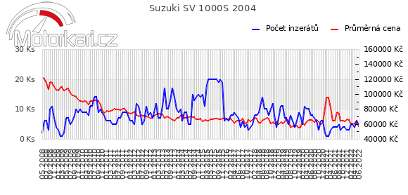 Suzuki SV 1000S 2004