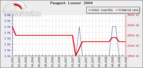 Peugeot Looxor 2004