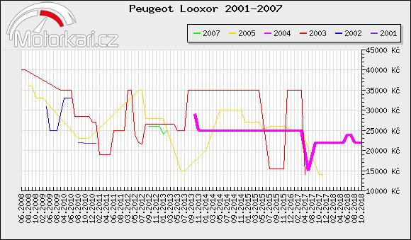 Peugeot Looxor 2001-2007