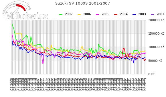 Suzuki SV 1000S 2001-2007