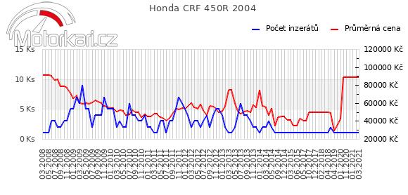 Honda CRF 450R 2004