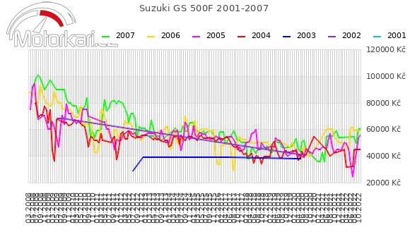 Suzuki GS 500F 2001-2007