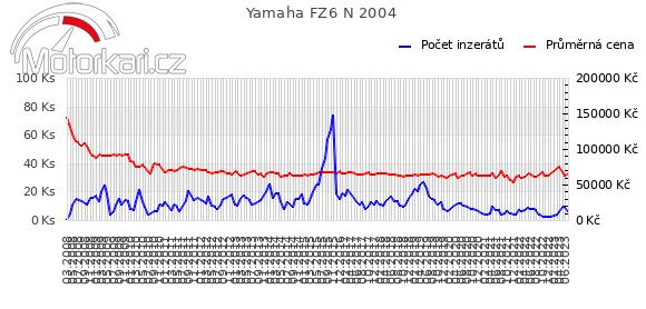 Yamaha FZ6 N 2004