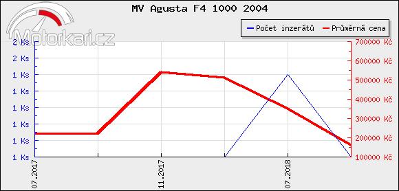 MV Agusta F4 1000 2004