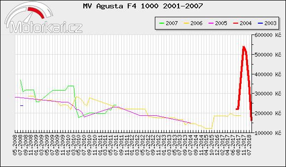 MV Agusta F4 1000 2001-2007