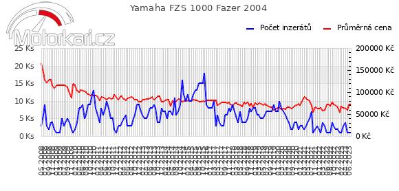 Yamaha FZS 1000 Fazer 2004