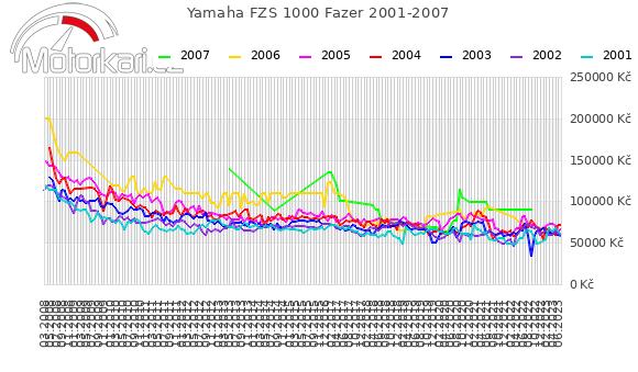 Yamaha FZS 1000 Fazer 2001-2007