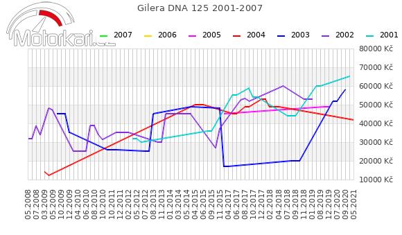 Gilera DNA 125 2001-2007