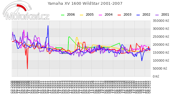 Yamaha XV 1600 WildStar 2001-2007