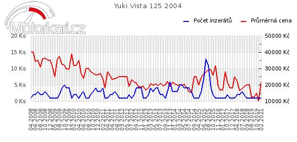 Yuki Vista 125 2004