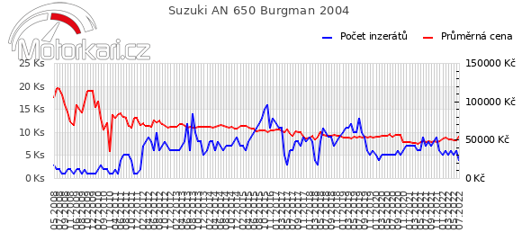 Suzuki AN 650 Burgman 2004