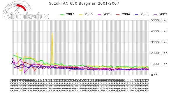 Suzuki AN 650 Burgman 2001-2007