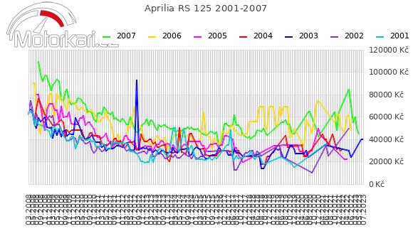 Aprilia RS 125 2001-2007