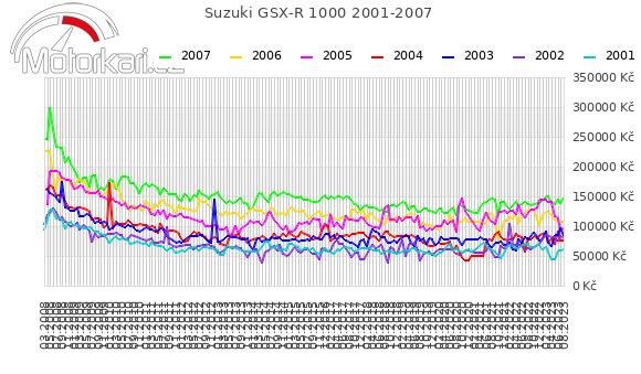 Suzuki GSX-R 1000 2001-2007