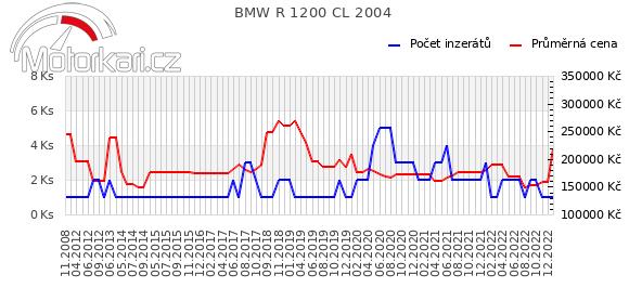 BMW R 1200 CL 2004