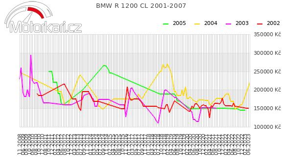 BMW R 1200 CL 2001-2007