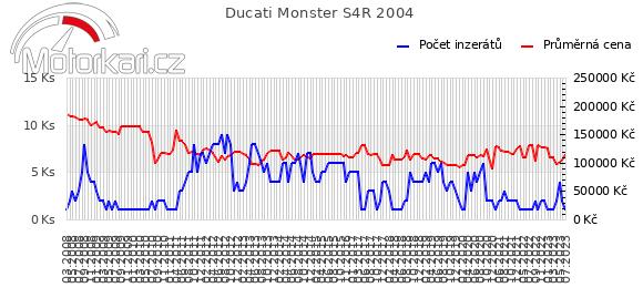 Ducati Monster S4R 2004