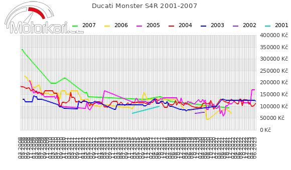 Ducati Monster S4R 2001-2007
