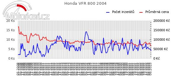 Honda VFR 800 2004