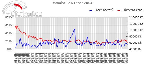 Yamaha FZ6 Fazer 2004