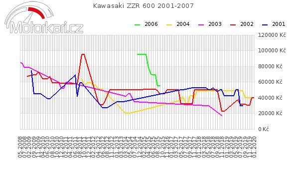 Kawasaki ZZR 600 2001-2007