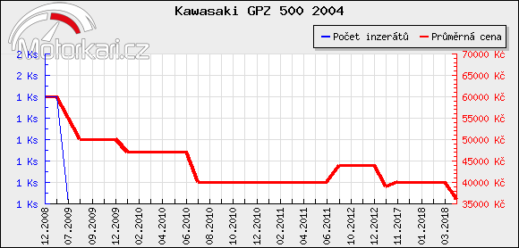 Kawasaki GPZ 500 2004