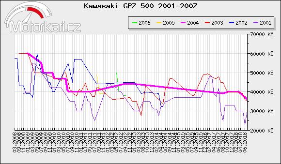 Kawasaki GPZ 500 2001-2007