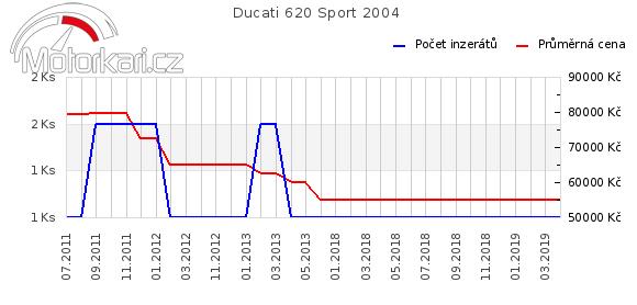 Ducati 620 Sport 2004
