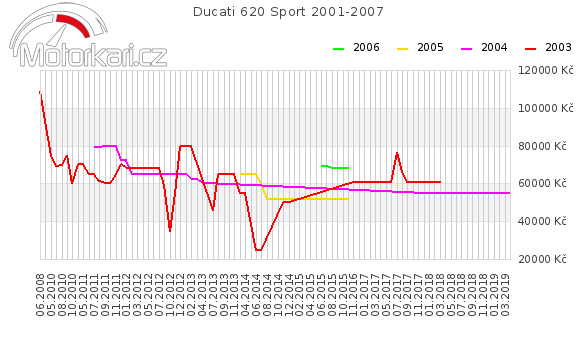 Ducati 620 Sport 2001-2007