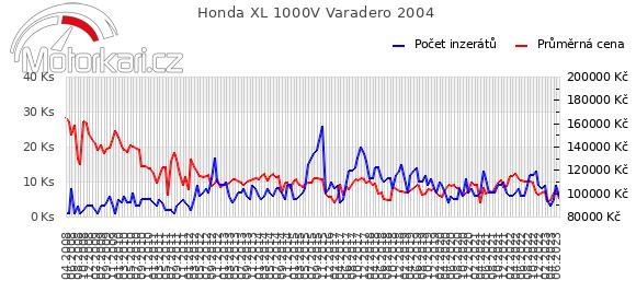 Honda XL 1000V Varadero 2004