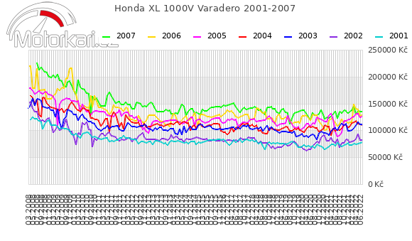 Honda XL 1000V Varadero 2001-2007