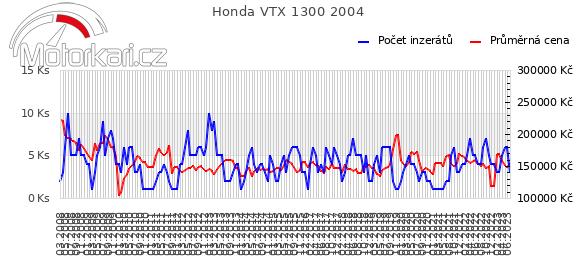 Honda VTX 1300 2004