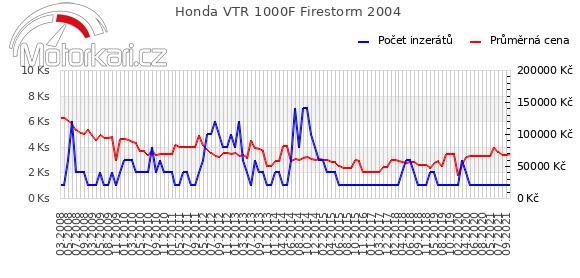 Honda VTR 1000F Firestorm 2004