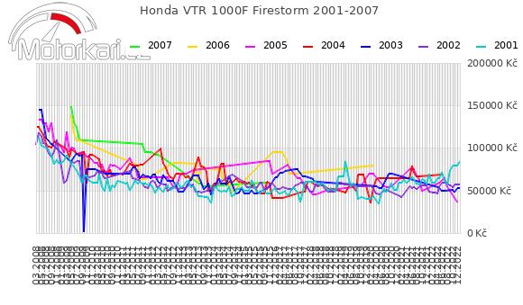 Honda VTR 1000F Firestorm 2001-2007
