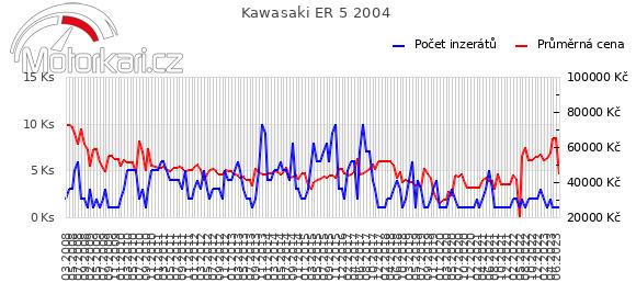 Kawasaki ER 5 2004