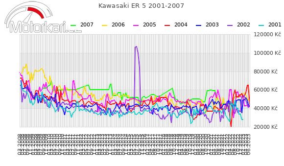 Kawasaki ER 5 2001-2007