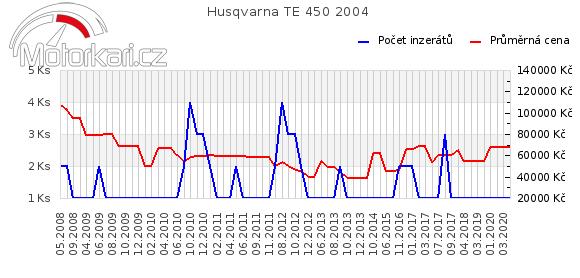 Husqvarna TE 450 2004
