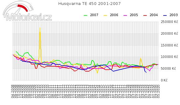 Husqvarna TE 450 2001-2007