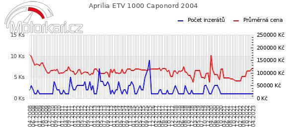 Aprilia ETV 1000 Caponord 2004