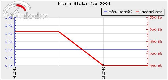 Blata Blata 2.5 2004