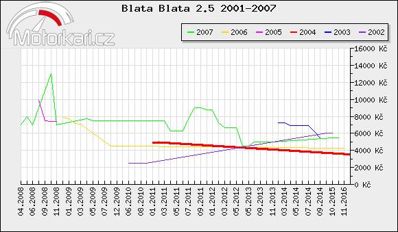 Blata Blata 2.5 2001-2007
