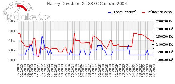 Harley Davidson XL 883C Custom 2004